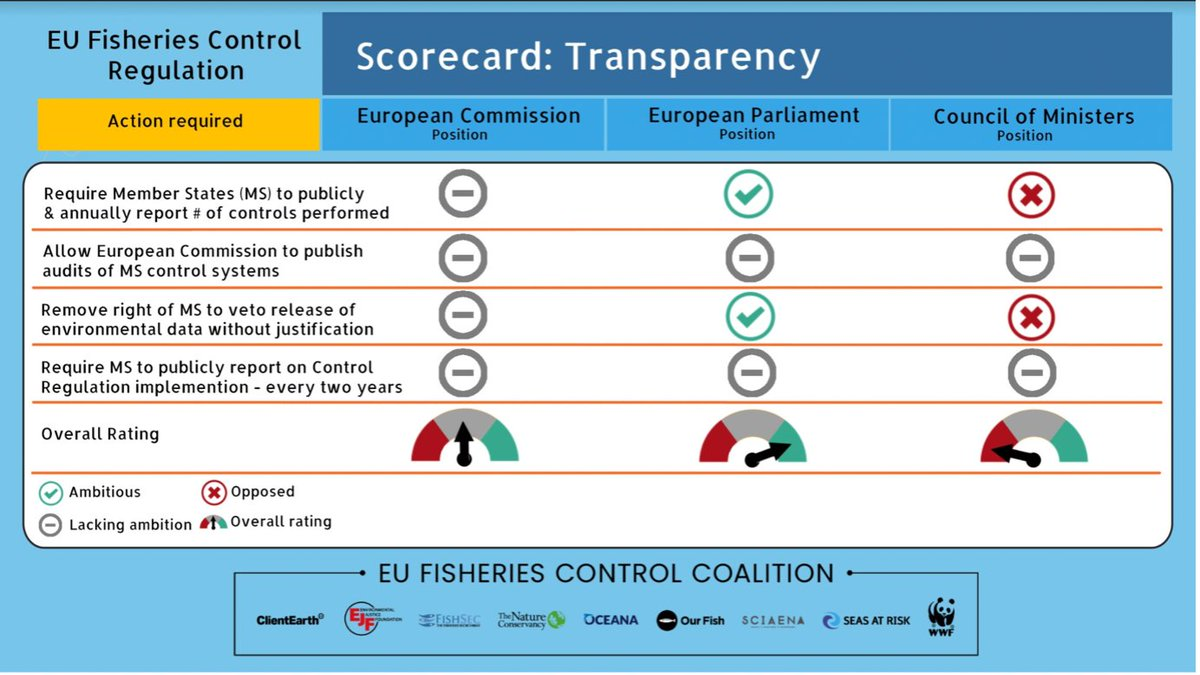More ambition on #transparency in #fisheriescontrol is needed to ensure that MEPs are not kept in the dark about whether #fisheriescontrol rules are effectively enforced in🇪🇺.        @EU2021SI @VSinkevicius @ClaraAguilera7  @IzaskunBilbaoB @PacoMillanMon @hjaruissen @GraceOSllvn.