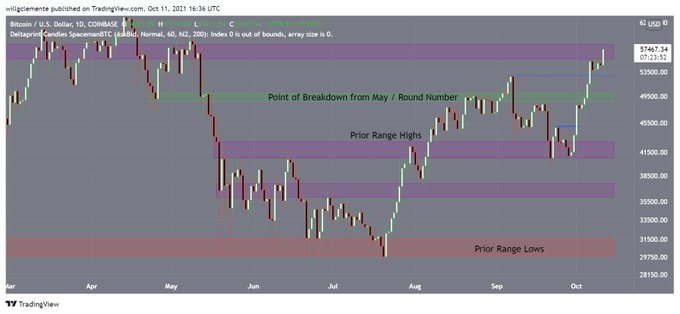 , Bitcoin Stands in the Last Resistance Zone, staring at the ATH level of $64,800
