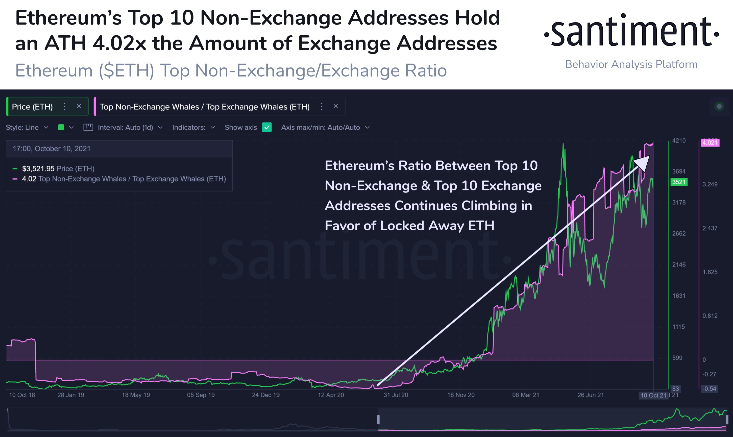 The amount of ETH held in the largest non-exchange wallets is growing