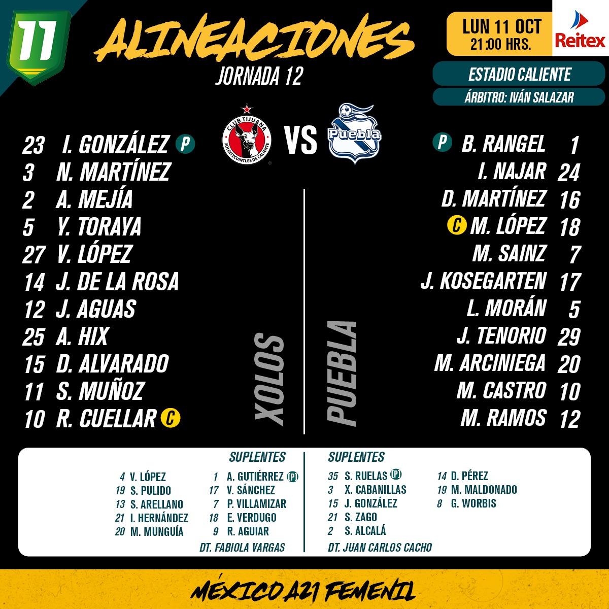 Alineaciones del Xolos Femenil vs. Puebla