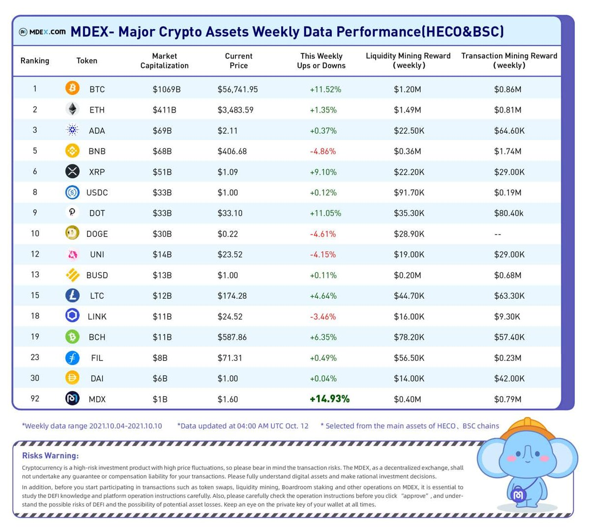 📑The Major Crypto Assets Weekly Data Performance on #HECO & #BSC. 📆From Oct 4, 2021-Oct 10, 2021. ✅Made by: MDEX team. #MDEX #CryptoAssetsWeeklyData #MDX
