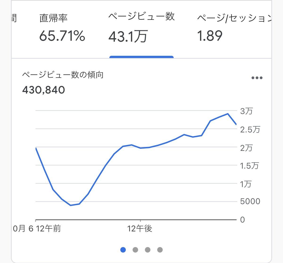 月間1200万pvとかになると(デイリー40万pv前後)グラフの形がこんな感じで毎日安定するんですが  SEOの変動食らった時に先週との比較をグラフで見ると  3分の2くらいの高さで綺麗に同じ形のグラフになります😇  変動一発で数百万の売上が飛ぶSEOの世界こわい😇