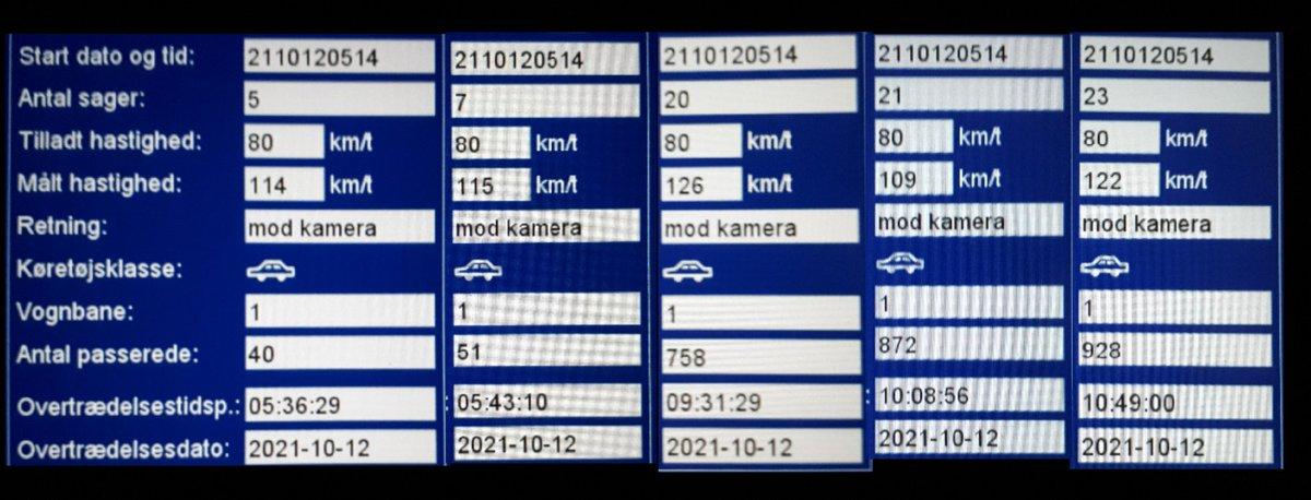 Vi har Landsdækkende hastighedskontrol i uge 41, derfor var vi ekstra tidlig oppe og har haft fotovognen på fokusstrækningen, Stemmildvej i Aabenraa kommune. 25 blev blitzet deraf 5 klip i hvor den hurtigste kørte 126 km/t. Sænk farten og færre vil dø i trafikken #atkdk #politidk https://t.co/jRwN8IzxLz