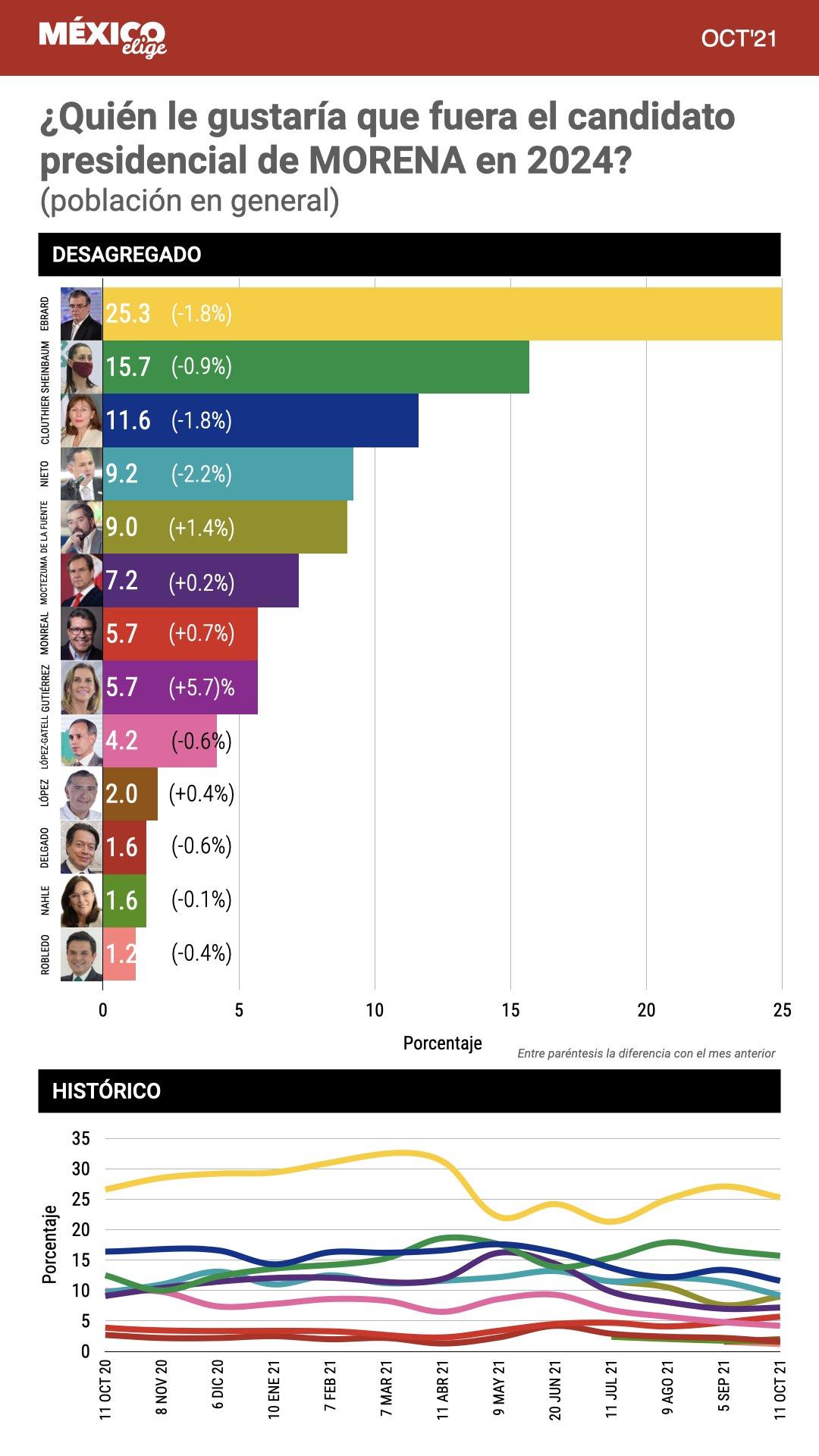 Candidatos de morena a la Presidencia