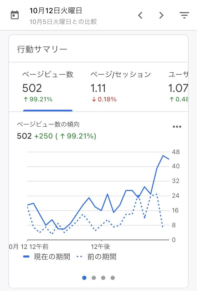 62日目  おはようございます☀  昨日は502pvでした🍀  そして、昨日までの12日間のpv数が、9月の月間pv数(4400pv/月)を超えました✨  2週間弱で先月の記録を更新できたのは嬉しい😊  今日も積み上げ頑張ります〜🔥  #ブログ初心者 #ブログ書け #ブログ仲間と繋がりたい #ブログ仲間募集中 #seo