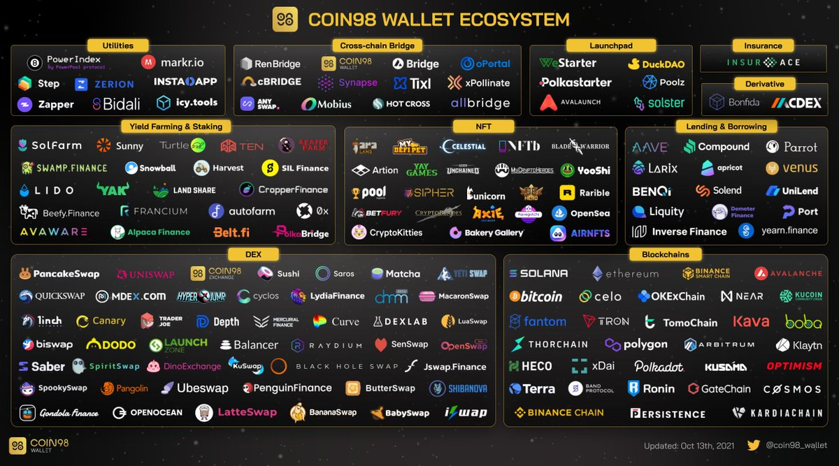 💥 Boom! The Coin98 Wallet Universe is expanding across galaxies of blockchains. We have plenty of room to welcome more of you. Chop chop! Let's take a tour around our emergence in the DeFi space 👇
