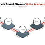 Image for the Tweet beginning: 41.9% of Female Sexual Offenders