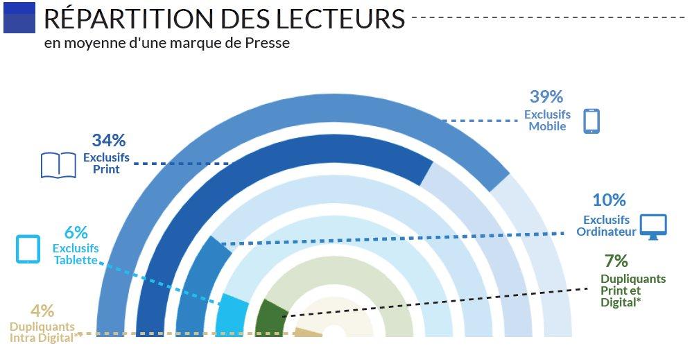#Medias 🗞️ Aujourd'hui, plus de 96% de Français lisent chaque mois au moins une marque de #presse.