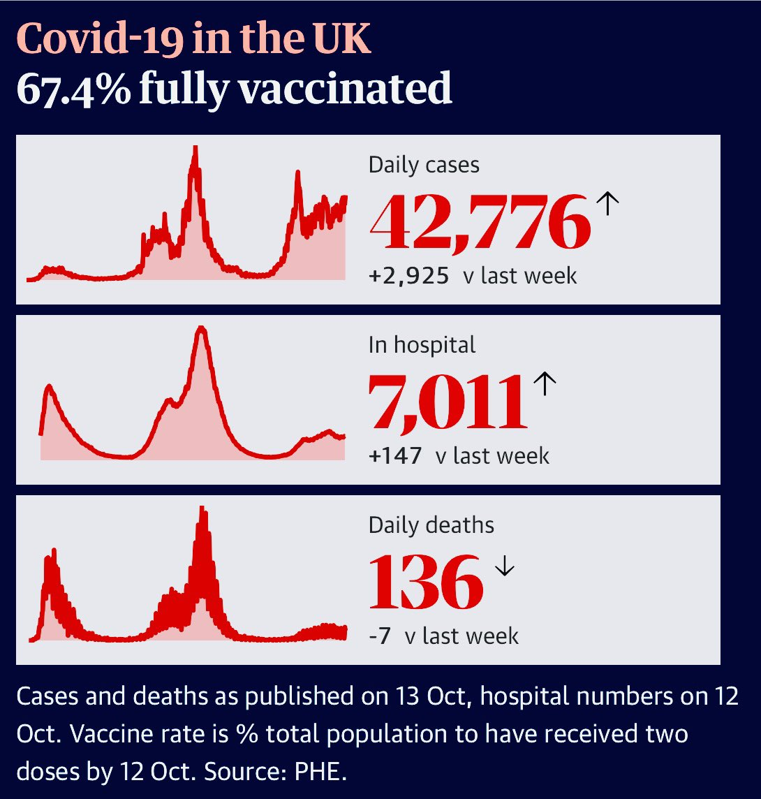 Over 40k new Covid cases today and 7000 hospitalisations. In no sense is this pandemic over, no matter how fiercely we yearn for normality. Please mask up and please have your jab 🙏