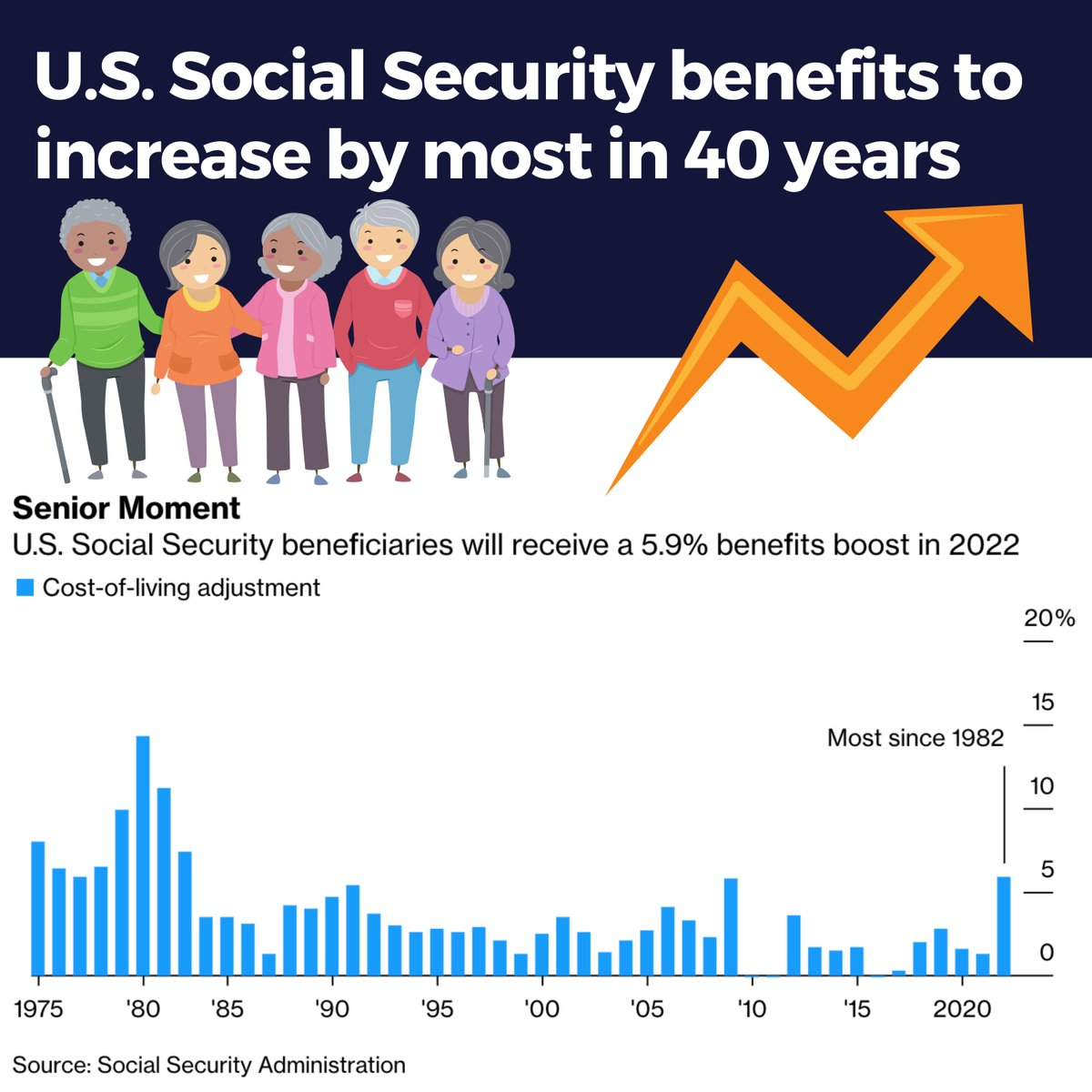 @Quicktake's photo on Social Security