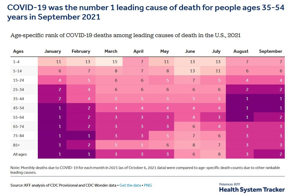 classement du Covid dans les causes de mortalité aux États-Unis