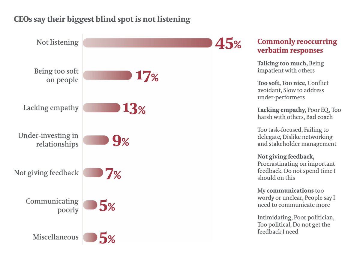 A friend of mine at the respected executive search firm @EgonZehnder sent me their new study of 1,000 CEOs worldwide: egonzehnder.com/cdn/serve/arti… See the list of CEO blind spots? Only 5% say 'communicating poorly.' But look at the rest of the list and note all the comms behaviors...