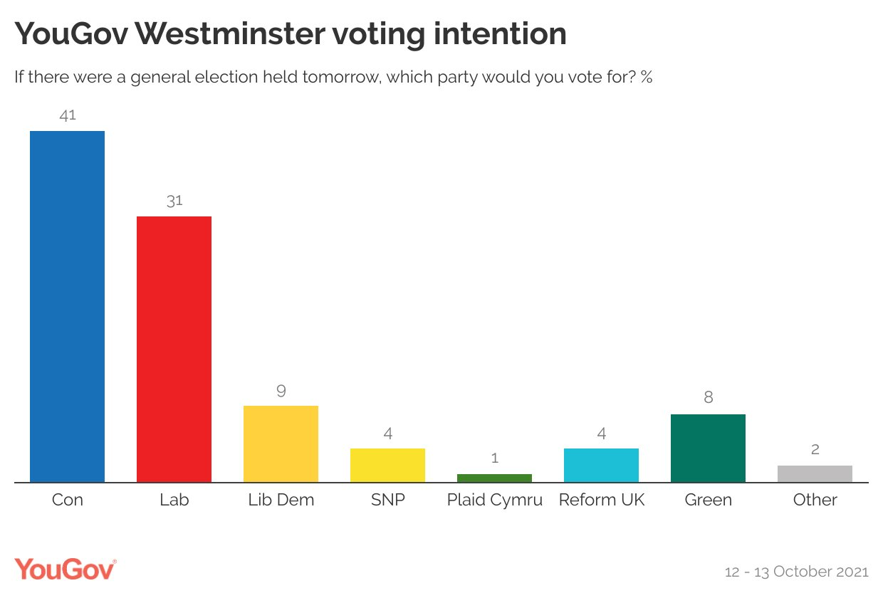 YouGov on Twitter