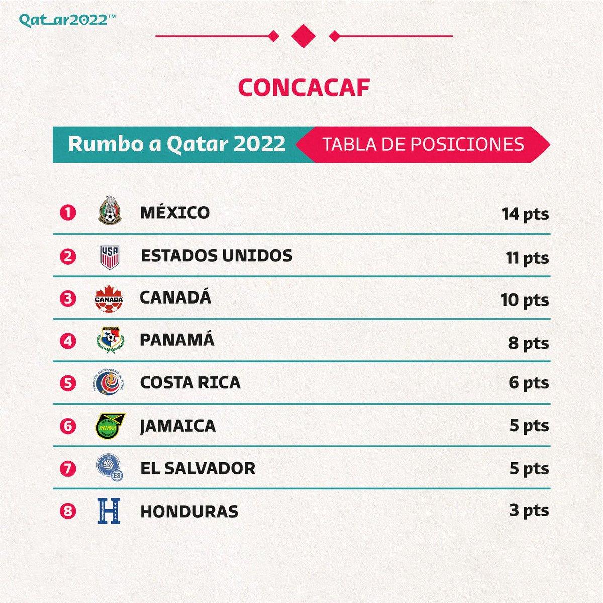 @roadto2022es's photo on CONCACAF