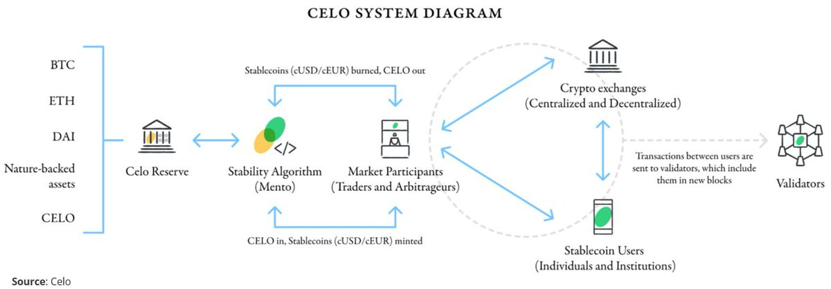 1/ Most stablecoin transaction volume is related to trading. However, @CeloOrg has designed a process to use stablecoins for primarily p2p payment purposes. Celo aims to make stablecoins a sound and reliable alternative to cash, especially where access to banking is limited.