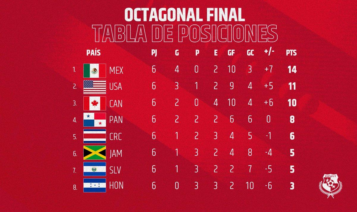 @fepafut's photo on CONCACAF