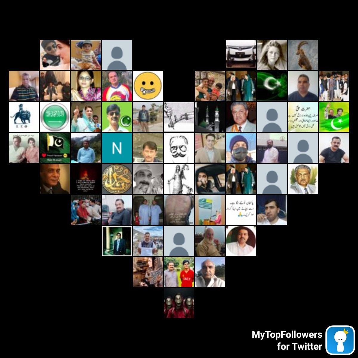 My top amazing fans #mytopfollowers via dixapp.com/mytopfollowers… Do you see yourself? @Shazil_Jaan1 @Farooqk85995836 @RajaHai15475856 @786Tanveer_Awan @JDP5XMZPCaBuUIG @haaq391 @FayyazCanada @SMTSahiwal @s0n1A5 @BasitRauf13