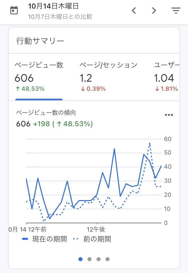 64日目  おはようございます🌤  昨日ついに600PV/日を超えることができました✨  1週間で100pvずつ伸びてるペースです💪  さすがに月末までに1000PV/日に到達するのは難しいかな…😅笑  でも最後まで諦めずに頑張ります🔥  #ブログ初心者 #ブログ書け #ブログ仲間と繋がりたい #ブログ仲間募集中 #seo