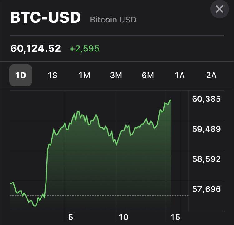 Viernes de buenas noticias, el #Bitcoin supera este día la barrera de los $60,000 dólares Seguimos por el buen camino 🇸🇻