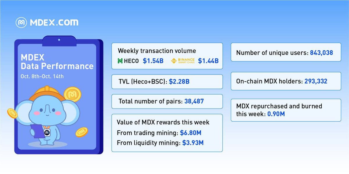 🔥MDEX.com Oct. 8th-Oct. 14th Weekly Report ✅Transaction Volume: HECO: $1.54B BSC: $1.44B ✅TVL (HECO + BSC): $2.28B ✅Value of MDX rewards: Trading Mining $6.80M Liquidity Mining $3.93M ✅Number of unique users: 843,038 ✅On-chain $MDX holders: 293,332 #MDEX