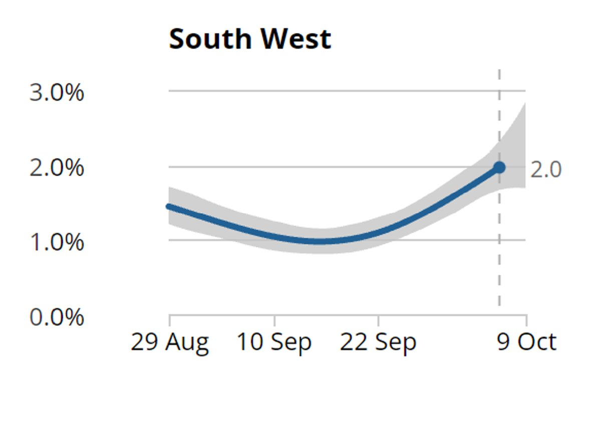 Boris' idea of 'equilibrium' ↙️ in the South West is somewhat different to the ONS view reported today, where ONS report a doubling in prevalence in just 16 days. ↘️, presumably because many people erroneously didn't isolate thus driving growth. @bbcpointswest