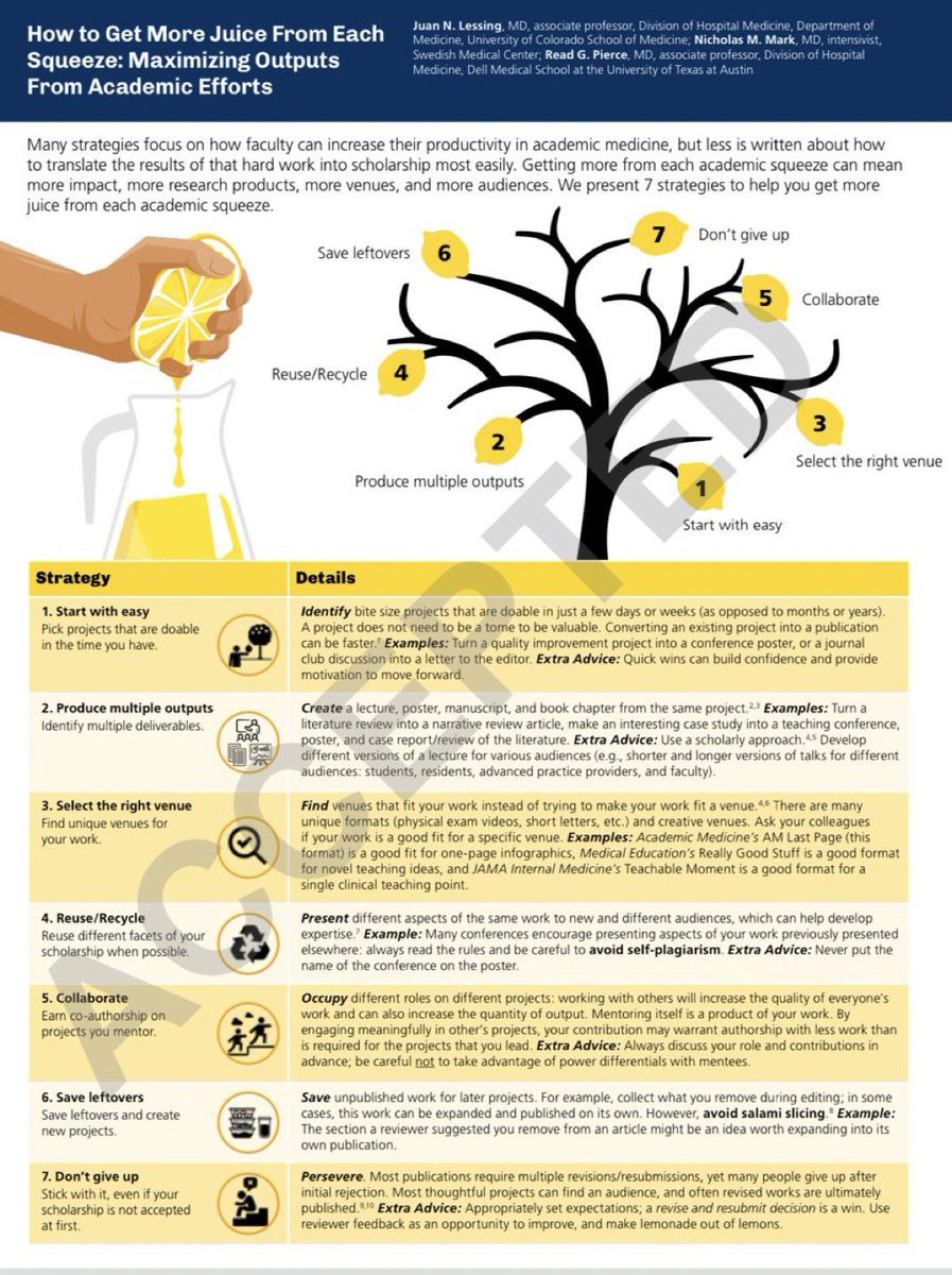 Want to be more scholarly productive? Here's our LastPage tips: How to Get More Juice From Each Squeeze: Maximizing Outputs From Academic Efforts #MedTwitter @CUDivHospMed @CUMedicalSchool @CUInternalMed @CUDeptMedicine @marishaburden @vineet_chopra @doc_connors @AcadMedJournal