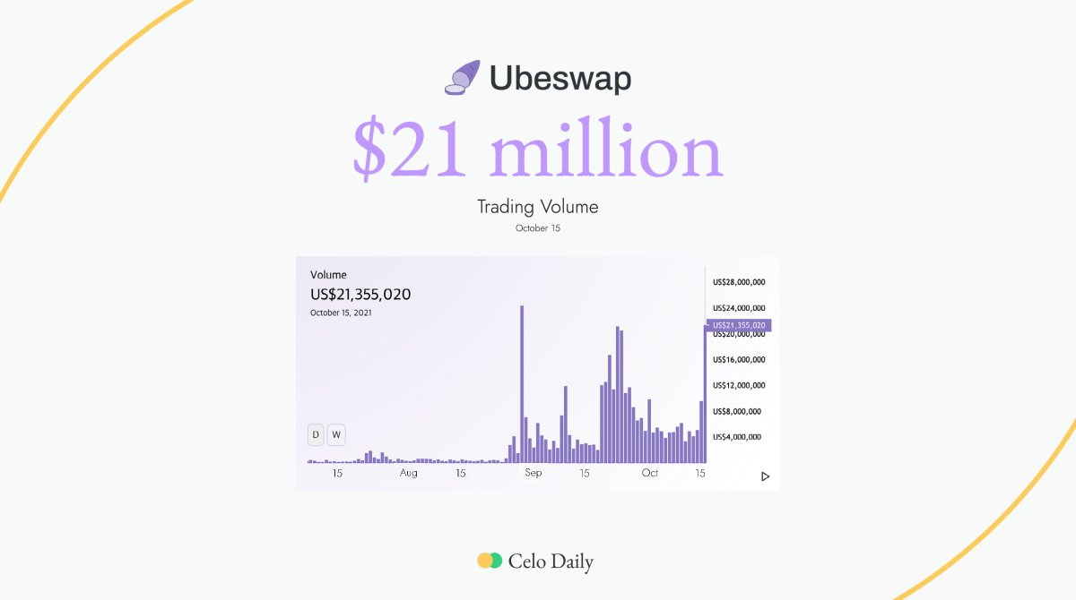 Yesterday, a trading volume of @Ubeswap reached $21 million dollars. And it's 2nd ATH in @Ubeswap history. $CELO $UBE