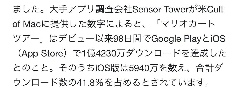 test ツイッターメディア - ちなみにリリースから3ヶ月時点で世界ランク91位になったマリオカートツアーは、5940万分の91だから 上位0.00015%だったわ。 無課金プレーヤーがそこまでいったのもはや伝説だろ。 https://t.co/Aw6mkl7m1d