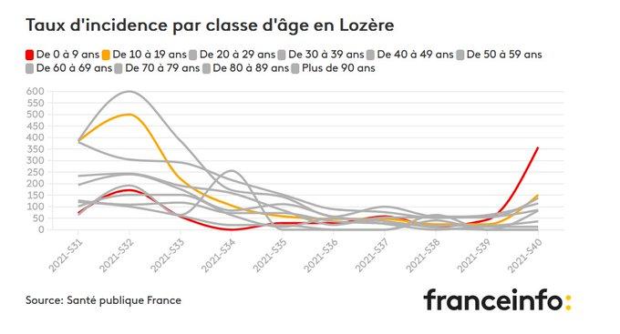 Taux d'incidence par classe d'age en Lozère