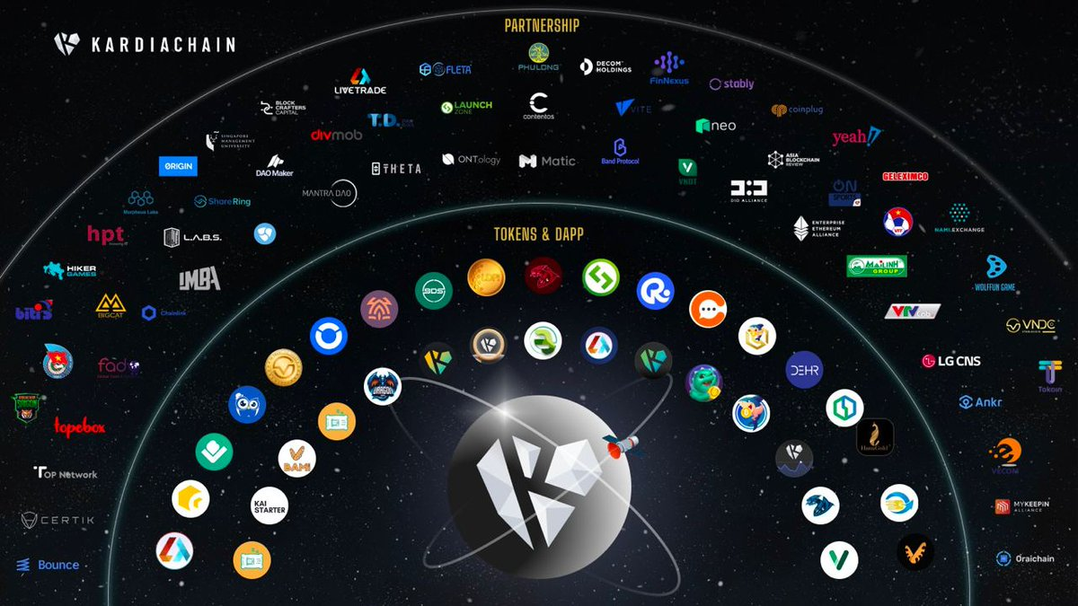 A 6-month review of @KardiaChain ecosystem! Thank you to all our great partners, investors, teammates, and community to make this happened! 0.1% loading, many #MoreToCome! $KAI #blockchain #cryptocurrency #KRC20 #MassAdoption #Vietnam