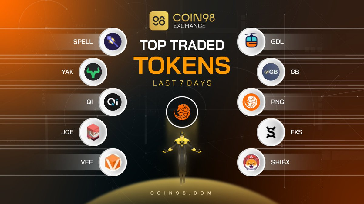 The trading race of @avalancheavax tokens on @coin98_exchange this week is officially revealed!🔥 And the glory goes to... 👀 #SPELL $YAK $QI $JOE $VEE $GDL $GB $PNG $FXS $SHIBX What projects on this list are the most potential in your opinion?