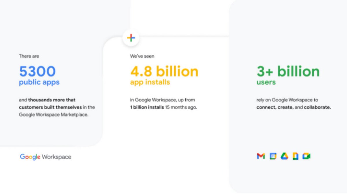 3 billion users...and counting!🤯 Great post by @jsoltero on the mind-blowing story of how @GoogleWorkspace rapidly evolved to meet the needs of users as we all grappled with the remote and #hybridwork challenges of the Pandemic - at the @googlecloud Blog buff.ly/3AKPLoC