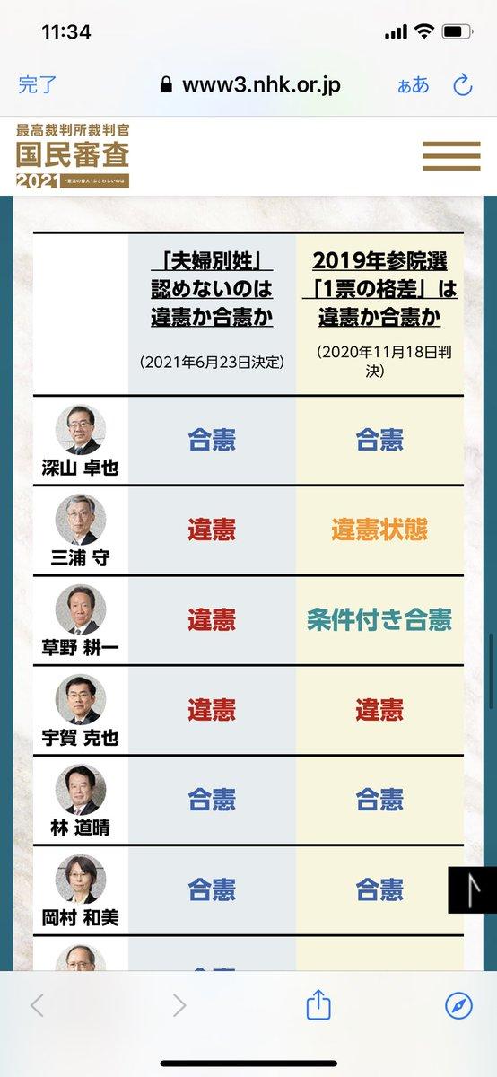 NHKのこのサイトいい!選挙の際に裁判官の国民審査、よくわからず、バツをかかない、、という方多いと思います作ってほしいといつも要望いただくが、さすがにできないしなーと思っていたが、これみてほしい最高裁判所 裁判官の国民審査 特集サイト2021