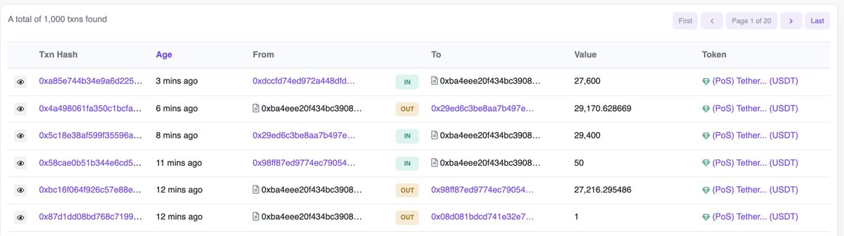 The Polygon <> DeversiFi stablecoin bridge has now enabled over 1000 people to avoid high L1 gas fees 🎉 ➡️Median tx size: $163 ➡️Mean tx size: $6678 ➡️Most popular: USDt (64%) ➡️Fee: $1 Next up - a whole new UX flow and adding more tokens! @PolygonHermez @sandeepnailwal