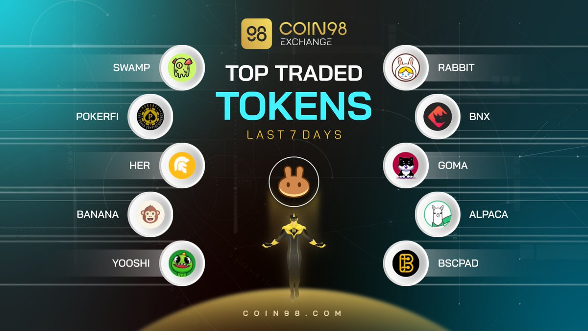 Ladies and Gentlemen 📢 Here come the BEP20 Stars ⭐️ on @coin98_exchange for the last 7 days 👇 $SWAMP #POKERFI $HER $BANANA $YOOSHI $RABBIT $BNX $GOMA $ALPACA $BSCPAD Retweet to say congrats to all the projects!