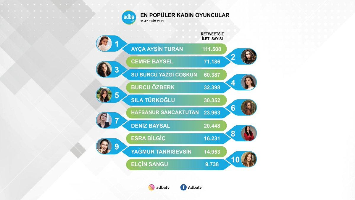 Ekranın en popüler kadın oyuncuları belli oldu!  11-17 Ekim'de sosyal medyada en çok konuşulan kadın oyuncular: #AyçaAyşinTuran #CemreBaysel #SuBurcuYazgıCoşkun #BurcuÖzberk #SılaTürkoğlu #HafsanurSancaktutan #DenizBaysal #EsraBilgiç #YağmurTanrısevsin #ElçinSangu
