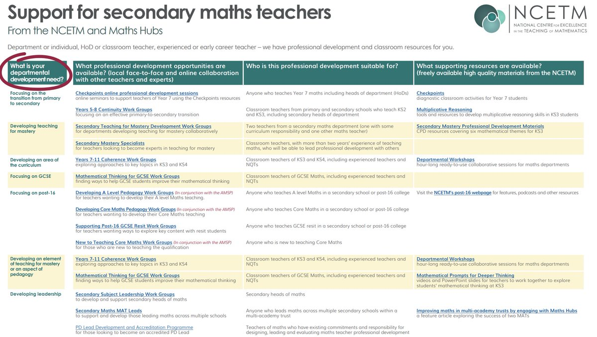 RT @NNWMathsHub If you are a secondary HoD/Faculty Lead or member of SLT responsible for the professional development of a maths team, please explore the link below.  All the work of the NCETM and maths hubs is in one place, with links, for your ease. https://t.co/dHHOqhuDTC