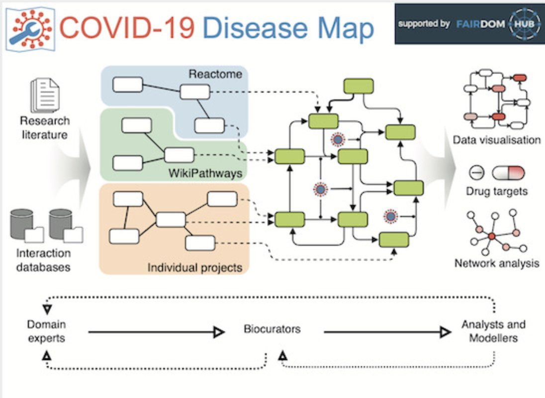 The latest #COVID19 disease maps publication is out now in collaboration with @uni_lu @InforeProject @BMBF_Bund @DZIF_ @ZonMw @emblebi @MSCActions @NIH