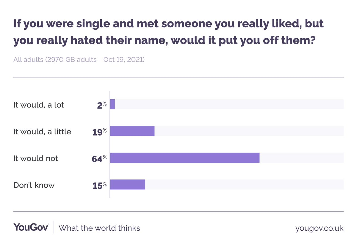Asking the important questions.  Would you date someone with a name you didn't like?   #FunData