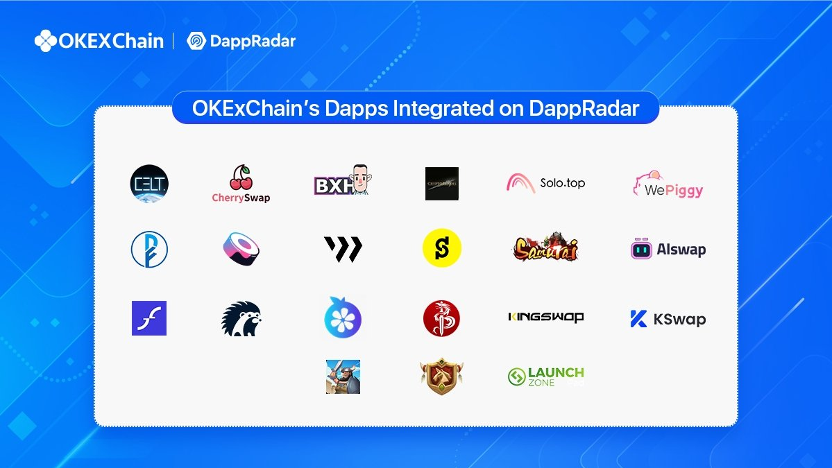 Are you into data and rankings of #OKExChain projects? Check out @DappRadar and see the performance of your favorite #OEC projects. First batch of dapps on OEC are on DappRadar now & more are coming! @CherryswapNet @BXH_Blockchain @GameCelt @launchzoneann @wepiggydotcom