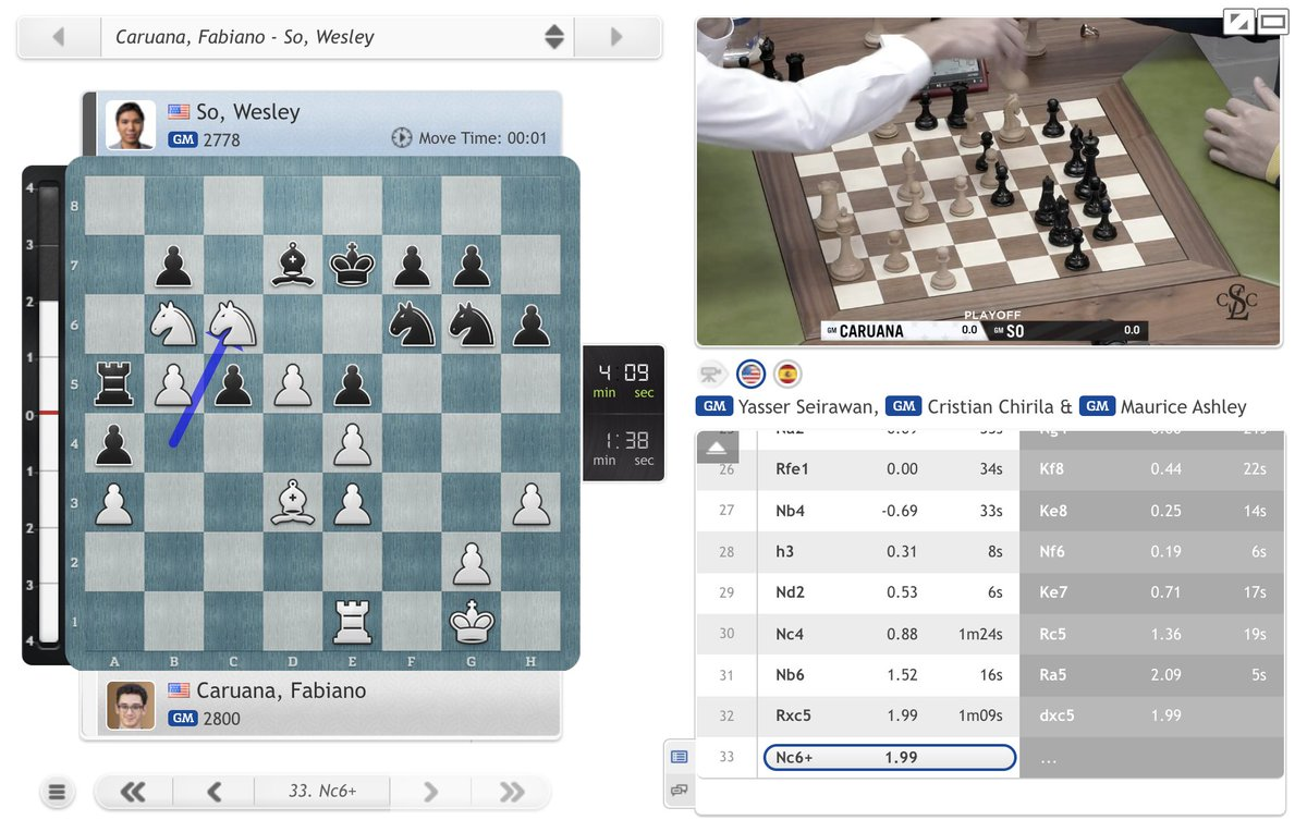 test Twitter Media - 33.Nc6+! and Fabiano Caruana is on top in the 1st playoff game! https://t.co/CrH9PUrPBW  #c24live #USChessChamps https://t.co/oul55VLlER