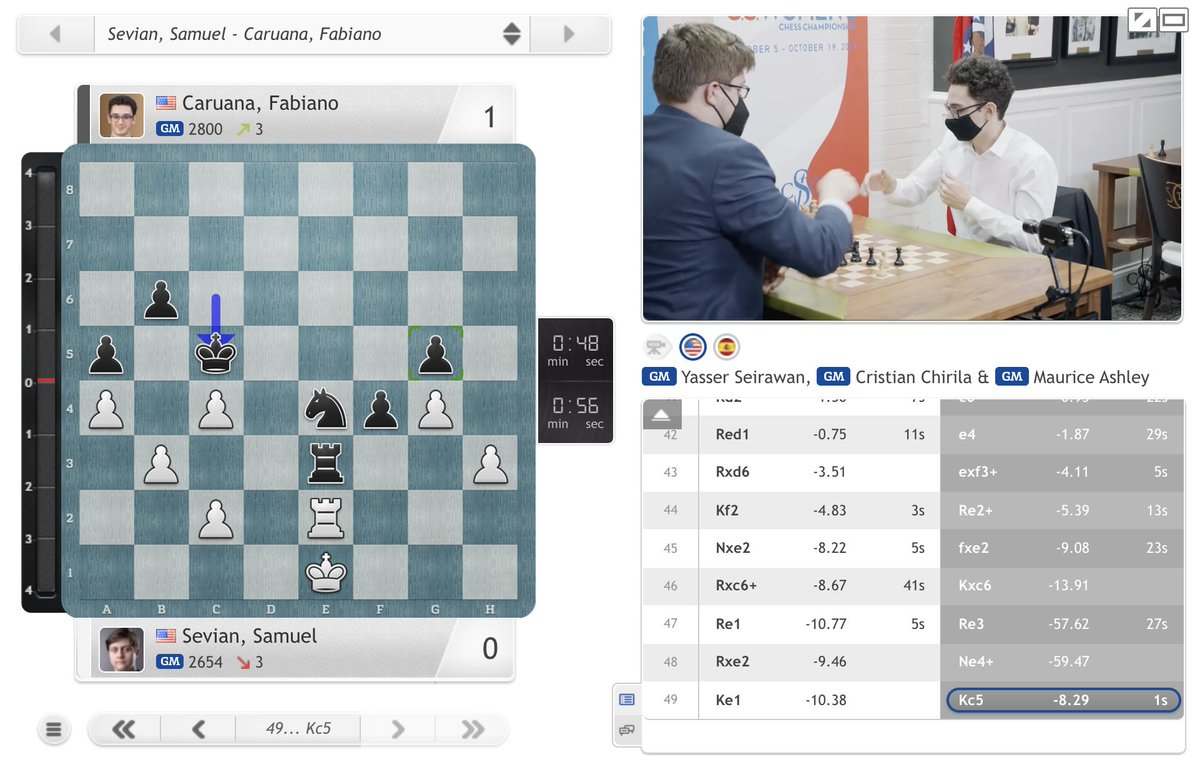 test Twitter Media - Fabiano Caruana wins the second game, which means now Wesley So only needs a draw with White vs. Sam Sevian to defend his #USChessChamps title! https://t.co/JIWjtsukjl  #c24live https://t.co/Gji5Nex7V2