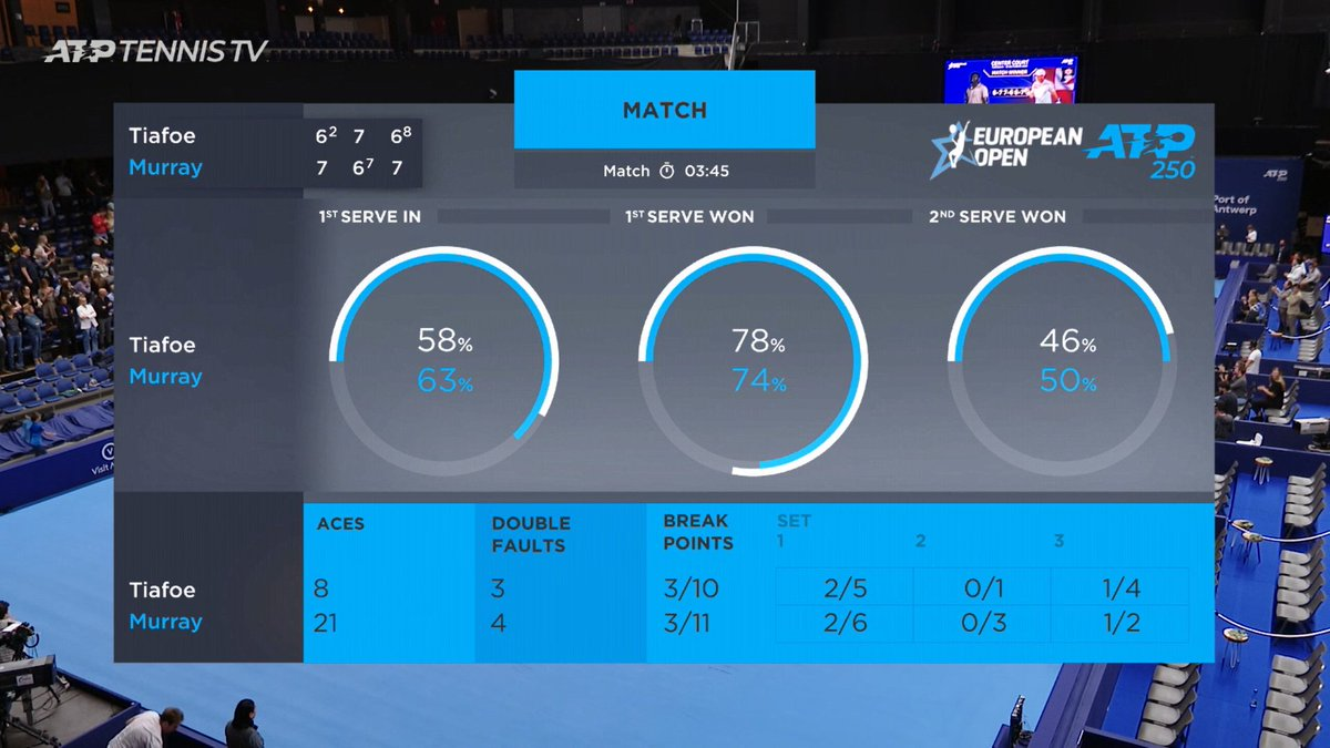 Just the 21 aces for Muzz in that one. The longest Bof3 match of the year, people! I'm printing up my 'I survived Murray-Tiafoe 2021' T-shirts as we speak. Link to follow!