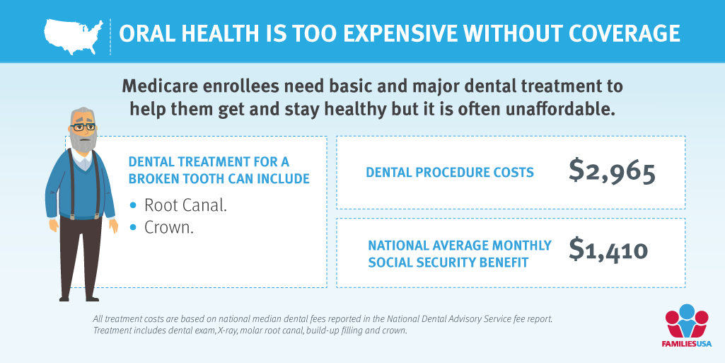 A broken tooth shouldn't mean an impossible choice between groceries and #DentalCare. Older adults and people with disabilities paid into #Medicare their whole working lives. It should cover their whole bodies. #MouthsinMedicare