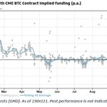 Image for the Tweet beginning: The CME funding continued to