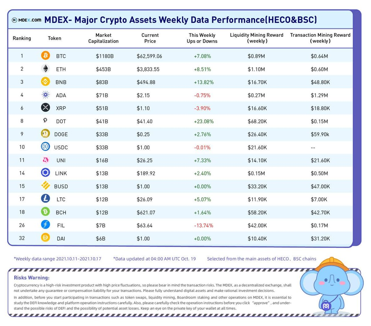 📰Major Crypto Assets Weekly Data Performance [#HECO& #BSC]- MDEX.COM 📆From: Oct 11, 2021-Oct 17, 2021. ✅Made by: #MDEX team. #MDX #CryptoAssetsWeeklyreport