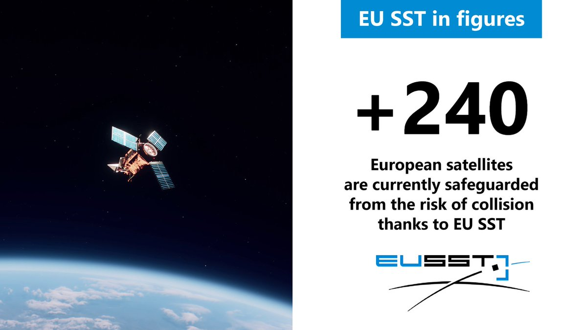 Image for the Tweet beginning: 🔢#EUSST in figures:  📌More than 240