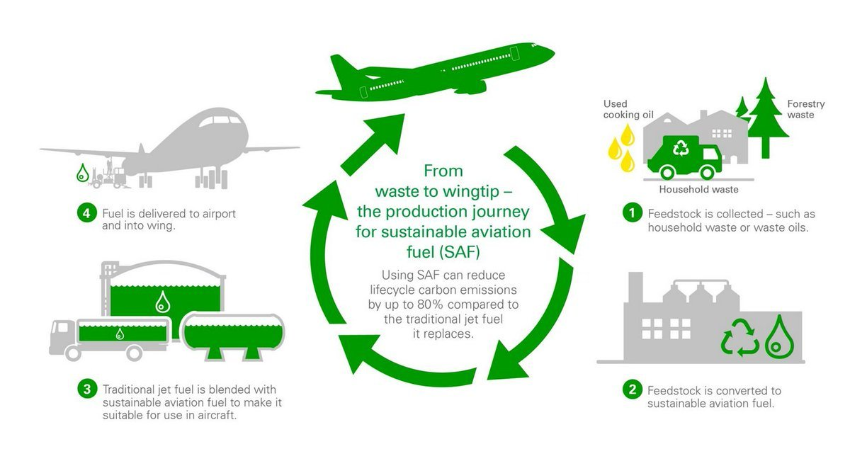 Dear @bp_plc, will you pledge to use ONLY waste materials in producing your 'sustainable' aviation fuel? If not, will you withdraw this marketing material, on the grounds that it's disgraceful greenwash? Thanks.