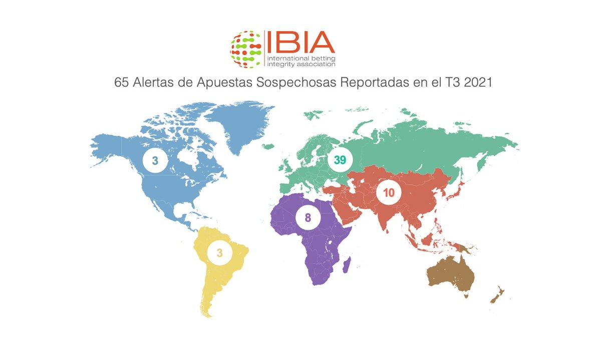 Nuestro partner @IBIA_bet reporta un 14% menos de alertas sobre posibles amaños de partidos en Q3 2021 #JuegoResponsable #ApuestasDeportivas #Amaños https://t.co/7fxQH1hlZ8