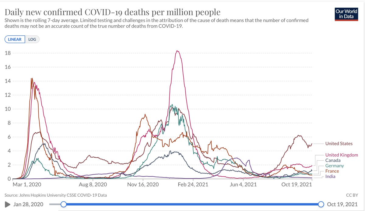 International comparison of data on Covid deaths. How many more before the Uk government brings back the precautions that have kept rates low in western Europe?